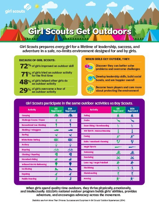 GirlScouts_GetOutdoorsFlyer_V6